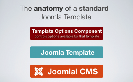 What exactly is Morph for Joomla?