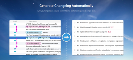 ChangelogHQ Saves Time in Software Development